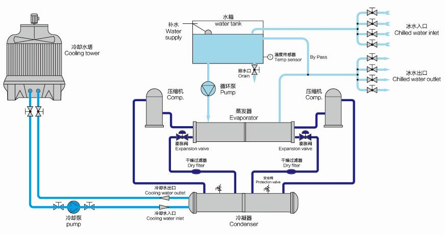 Industrial Water Chiller Schematic and Characteristics